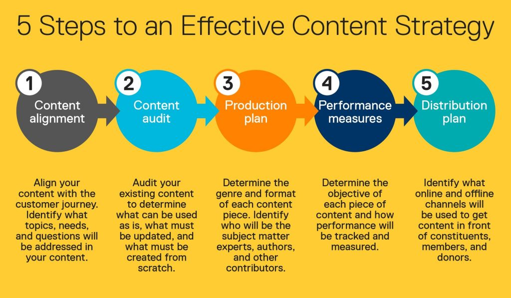 content strategy in kenya