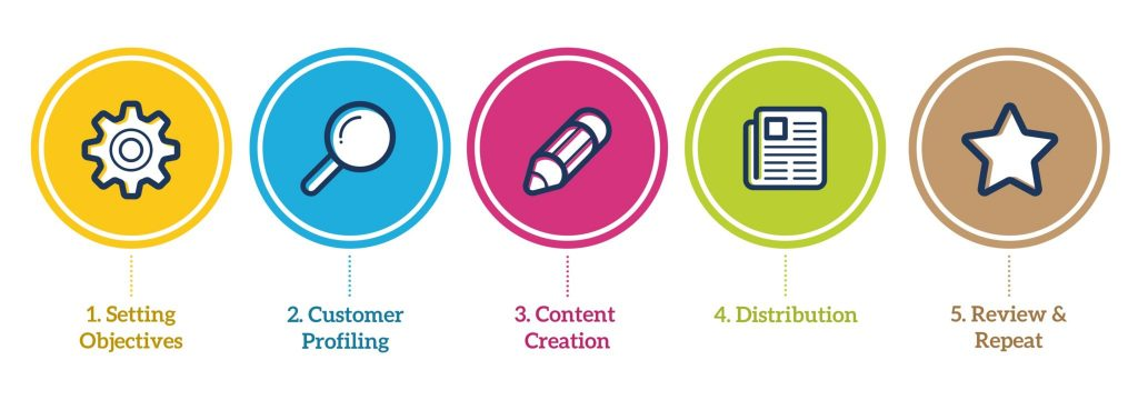 Content Marketing Services in Kenya