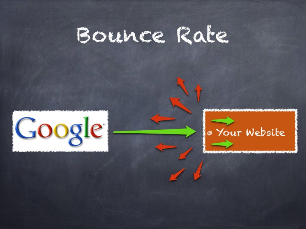 Bounce rate- How does it affect your Website Rankings?