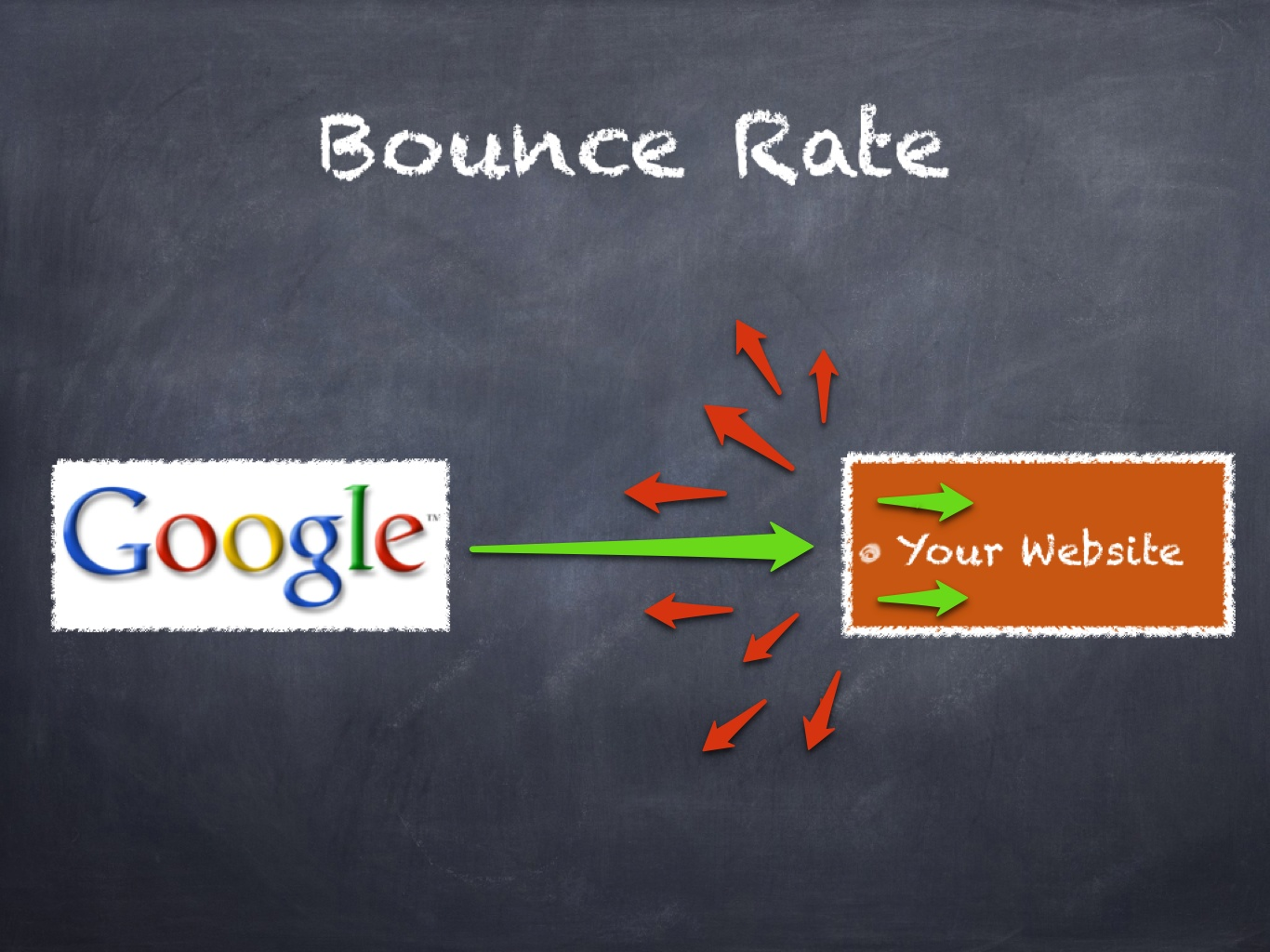 defining bounce rate on your website