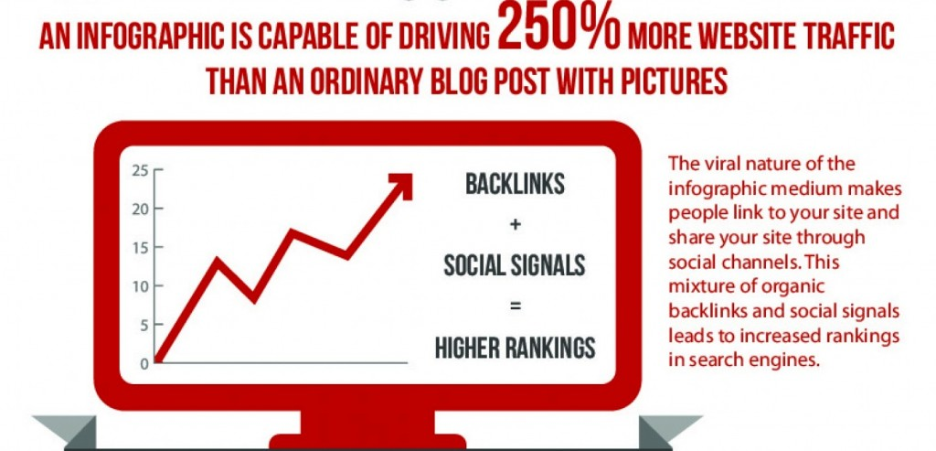 The impact of using infographics for content marketing