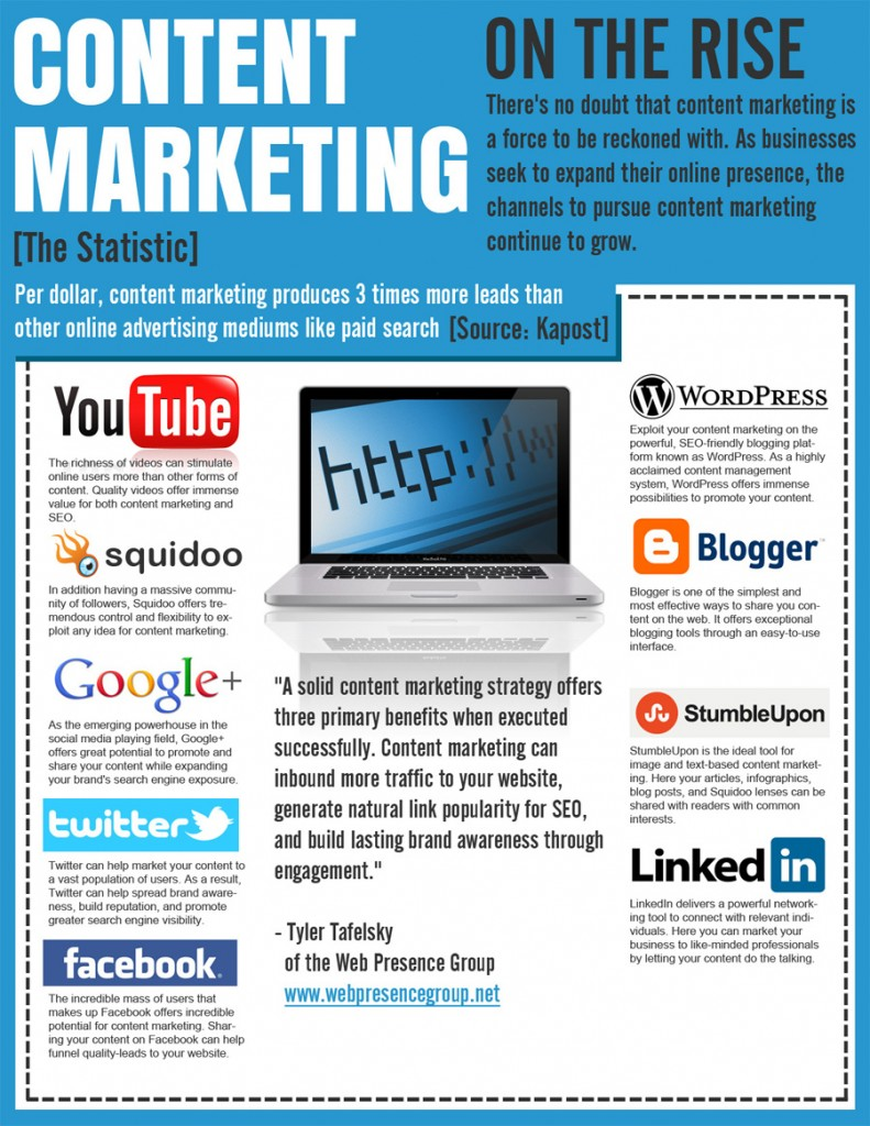 infographics for content marketing strategies