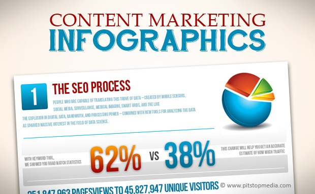 Top 5 Reasons why you should use Infographics for Content Marketing