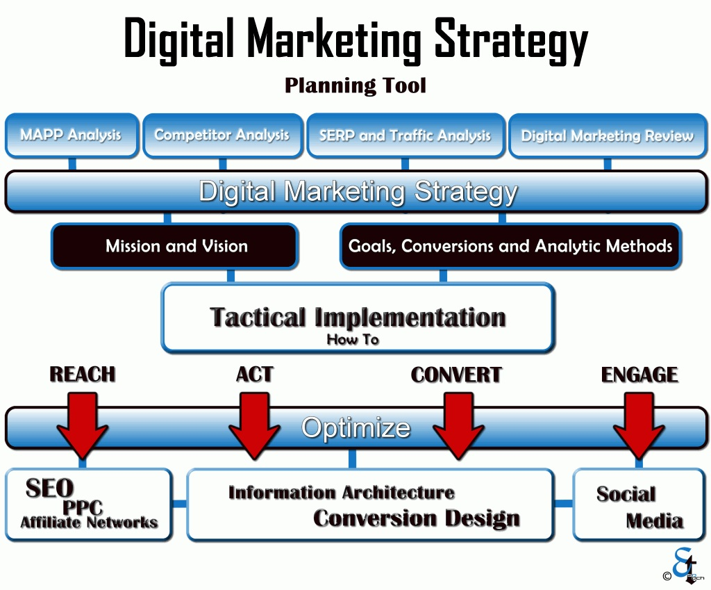 Digital Marketing Strategy - Work out your Plan and be Objective