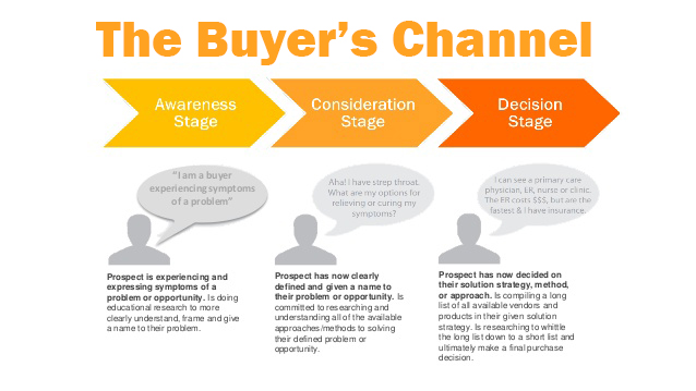 The-Buyers-Channel